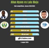 Allan Nyom vs Luis Rioja h2h player stats