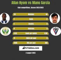 Allan Nyom vs Manu Garcia h2h player stats