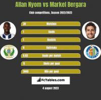 Allan Nyom vs Markel Bergara h2h player stats