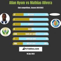 Allan Nyom vs Mathias Olivera h2h player stats