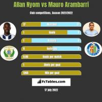 Allan Nyom vs Mauro Arambarri h2h player stats
