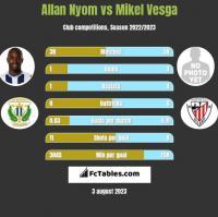 Allan Nyom vs Mikel Vesga h2h player stats