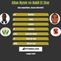 Allan Nyom vs Nabil El Zhar h2h player stats