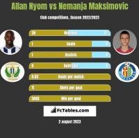 Allan Nyom vs Nemanja Maksimovic h2h player stats