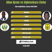 Allan Nyom vs Oghenekaro Etebo h2h player stats