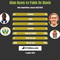 Allan Nyom vs Pablo De Blasis h2h player stats