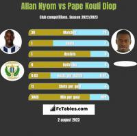 Allan Nyom vs Pape Kouli Diop h2h player stats
