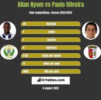 Allan Nyom vs Paulo Oliveira h2h player stats