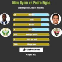 Allan Nyom vs Pedro Bigas h2h player stats