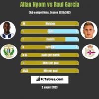 Allan Nyom vs Raul Garcia h2h player stats