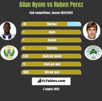 Allan Nyom vs Ruben Perez h2h player stats