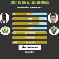 Allan Nyom vs Unai Bustinza h2h player stats