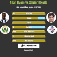 Allan Nyom vs Xabier Etxeita h2h player stats