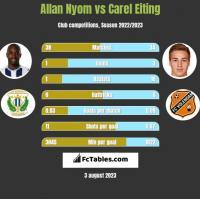 Allan Nyom vs Carel Eiting h2h player stats