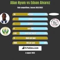 Allan Nyom vs Edson Alvarez h2h player stats
