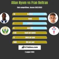 Allan Nyom vs Fran Beltran h2h player stats
