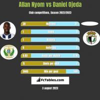 Allan Nyom vs Daniel Ojeda h2h player stats