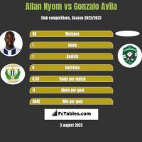 Allan Nyom vs Gonzalo Avila h2h player stats