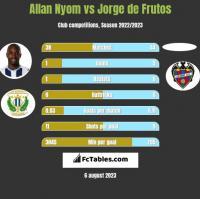 Allan Nyom vs Jorge de Frutos h2h player stats