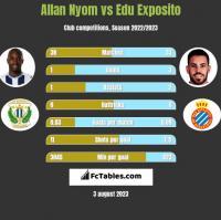 Allan Nyom vs Edu Exposito h2h player stats
