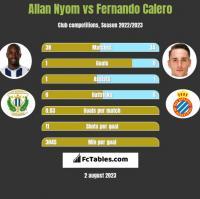 Allan Nyom vs Fernando Calero h2h player stats