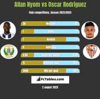Allan Nyom vs Oscar Rodriguez h2h player stats