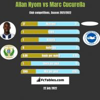 Allan Nyom vs Marc Cucurella h2h player stats