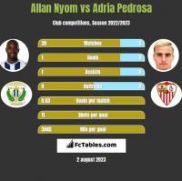 Allan Nyom vs Adria Pedrosa h2h player stats