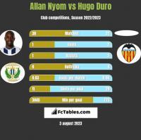 Allan Nyom vs Hugo Duro h2h player stats