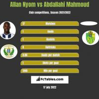 Allan Nyom vs Abdallahi Mahmoud h2h player stats