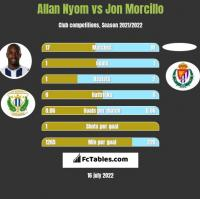 Allan Nyom vs Jon Morcillo h2h player stats