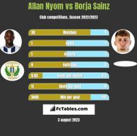 Allan Nyom vs Borja Sainz h2h player stats