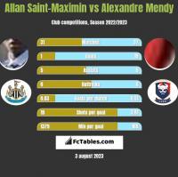 Allan Saint-Maximin vs Alexandre Mendy h2h player stats