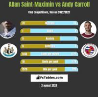 Allan Saint-Maximin vs Andy Carroll h2h player stats