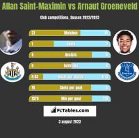 Allan Saint-Maximin vs Arnaut Groeneveld h2h player stats