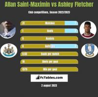 Allan Saint-Maximin vs Ashley Fletcher h2h player stats