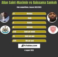 Allan Saint-Maximin vs Baissama Sankoh h2h player stats