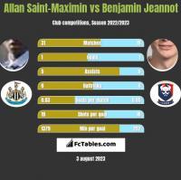 Allan Saint-Maximin vs Benjamin Jeannot h2h player stats