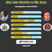 Allan Saint-Maximin vs Billy Sharp h2h player stats