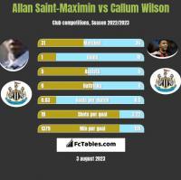 Allan Saint-Maximin vs Callum Wilson h2h player stats