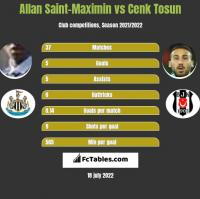 Allan Saint-Maximin vs Cenk Tosun h2h player stats