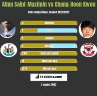 Allan Saint-Maximin vs Chang-Hoon Kwon h2h player stats
