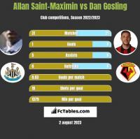 Allan Saint-Maximin vs Dan Gosling h2h player stats