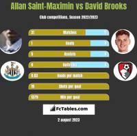 Allan Saint-Maximin vs David Brooks h2h player stats