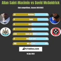 Allan Saint-Maximin vs David McGoldrick h2h player stats
