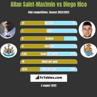 Allan Saint-Maximin vs Diego Rico h2h player stats