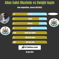 Allan Saint-Maximin vs Dwight Gayle h2h player stats