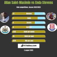 Allan Saint-Maximin vs Enda Stevens h2h player stats