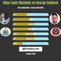 Allan Saint-Maximin vs George Baldock h2h player stats