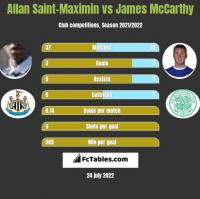 Allan Saint-Maximin vs James McCarthy h2h player stats